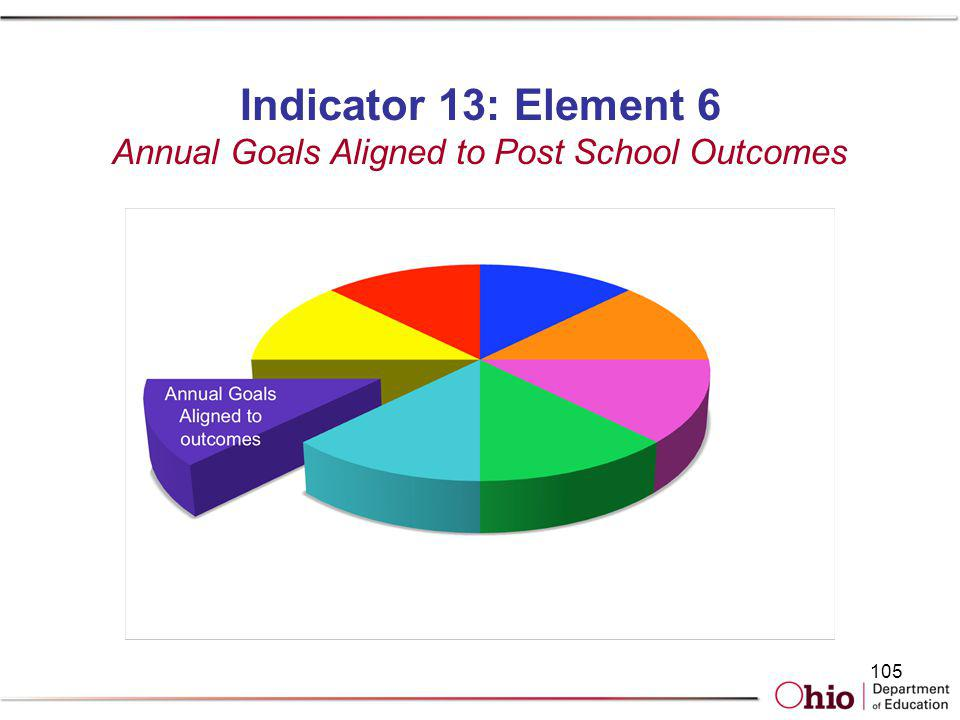 Indicator 13: Element 6 Annual Goals Aligned to Post School Outcomes