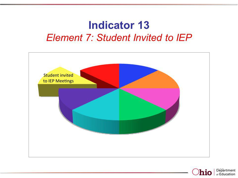 Indicator 13 Element 7: Student Invited to IEP