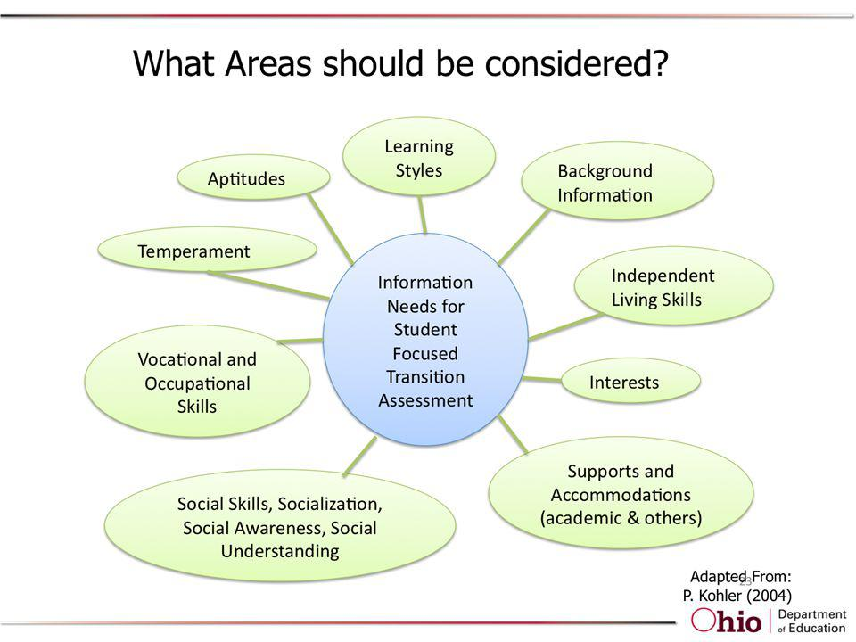 Comprehensive AATA designed to inform each student's post school plans includes consideration of gathering info from any of these areas