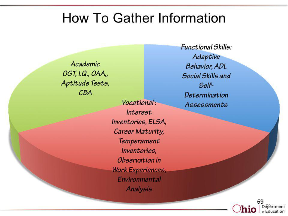 How To Gather Information