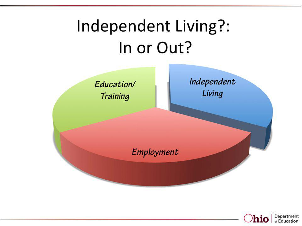 Concerning the domain of Independent Living, what determines when it is appropriate to develop a post-school goal in this area