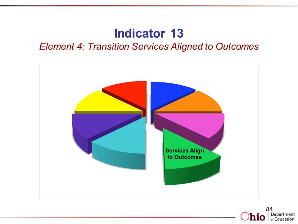 Indicator 13 Element 4: Transition Services Aligned to Outcomes