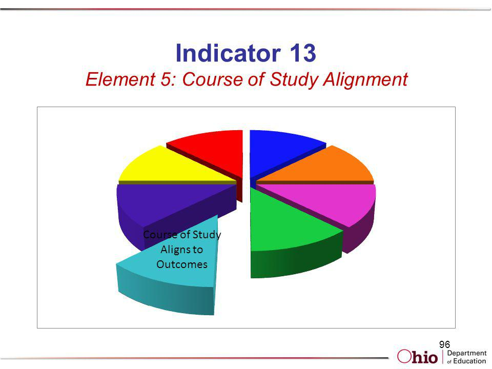 Indicator 13 Element 5: Course of Study Alignment