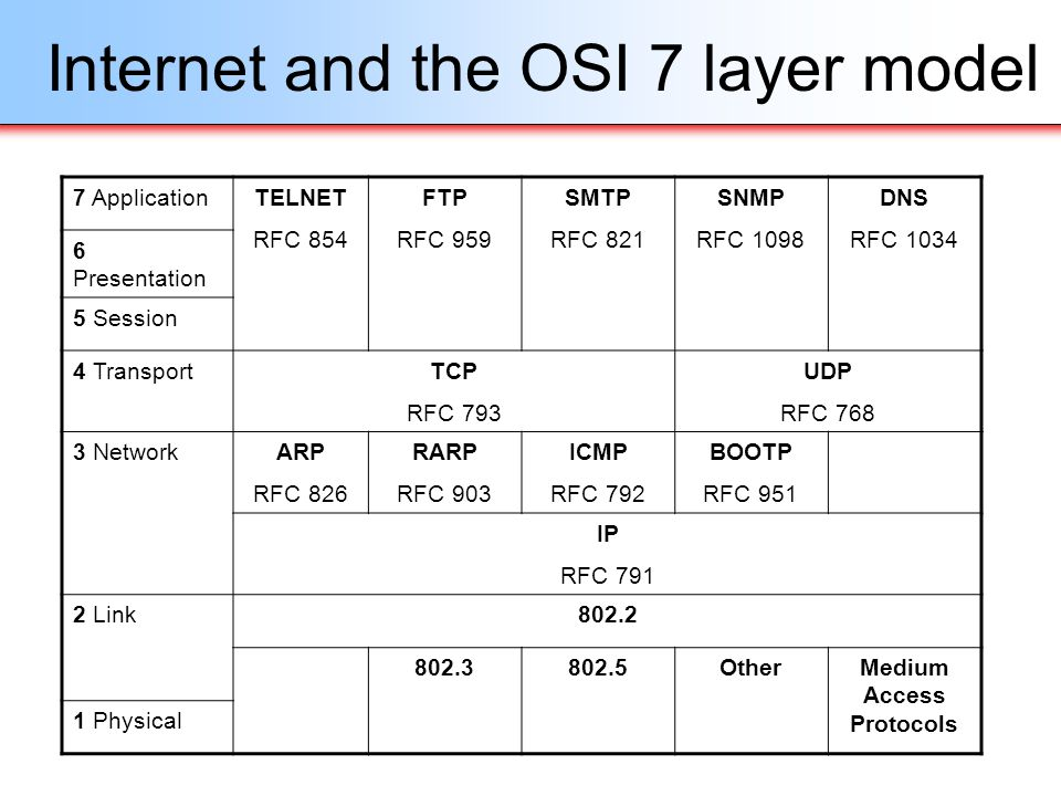 Internet and the OSI 7 layer model
