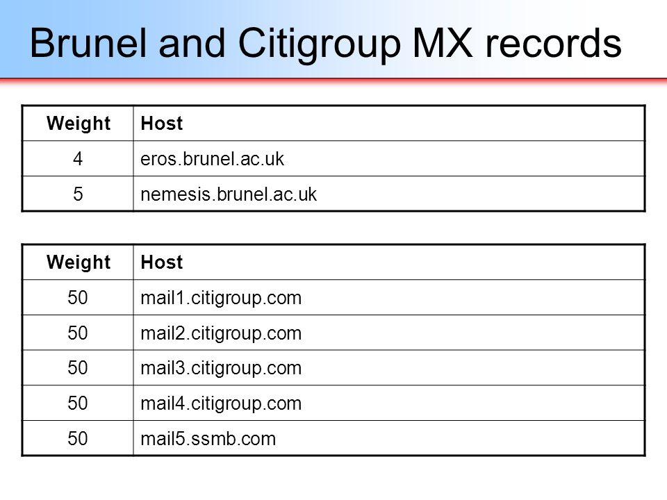 Brunel and Citigroup MX records