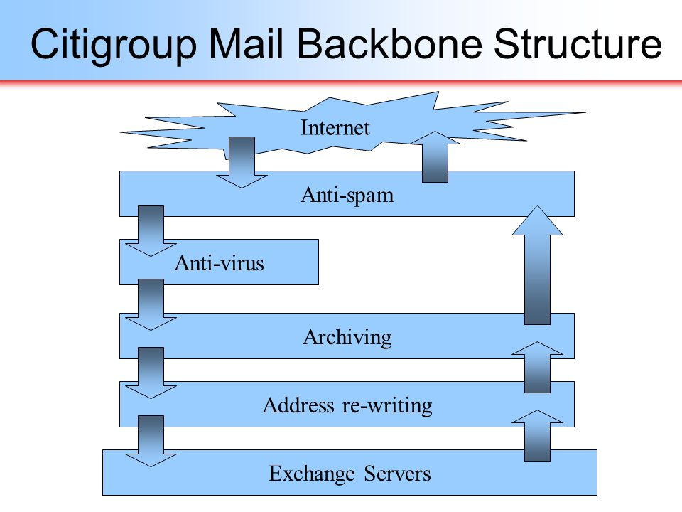 Citigroup Mail Backbone Structure