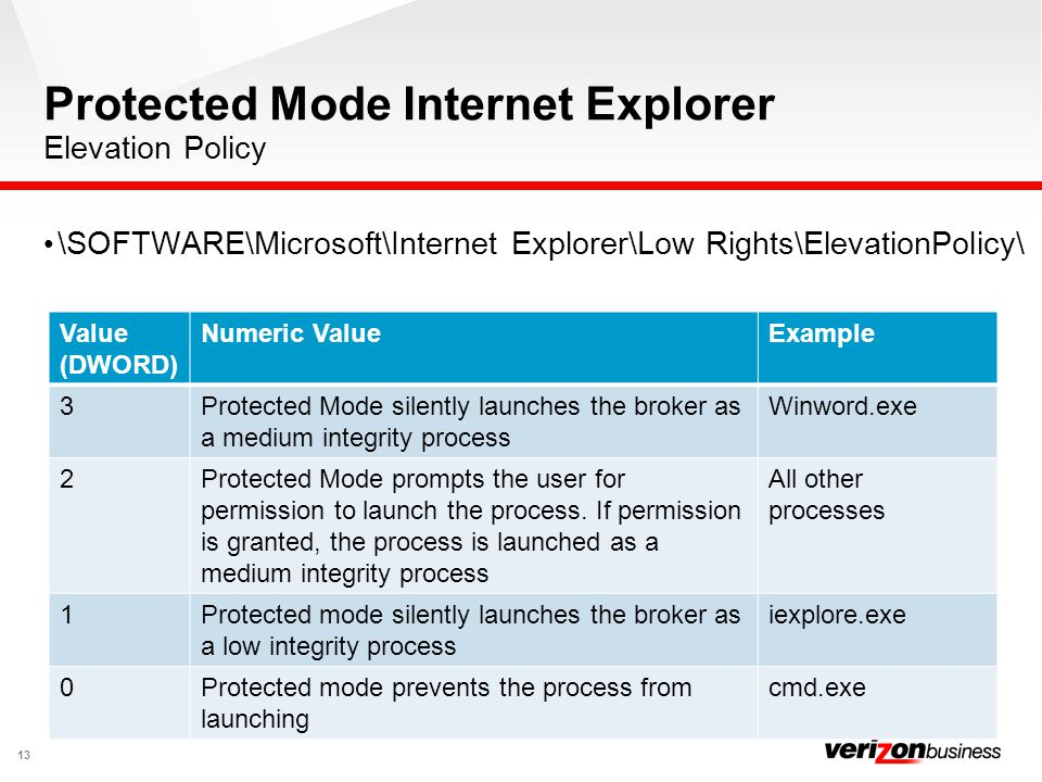 Protected Mode Internet Explorer Elevation Policy
