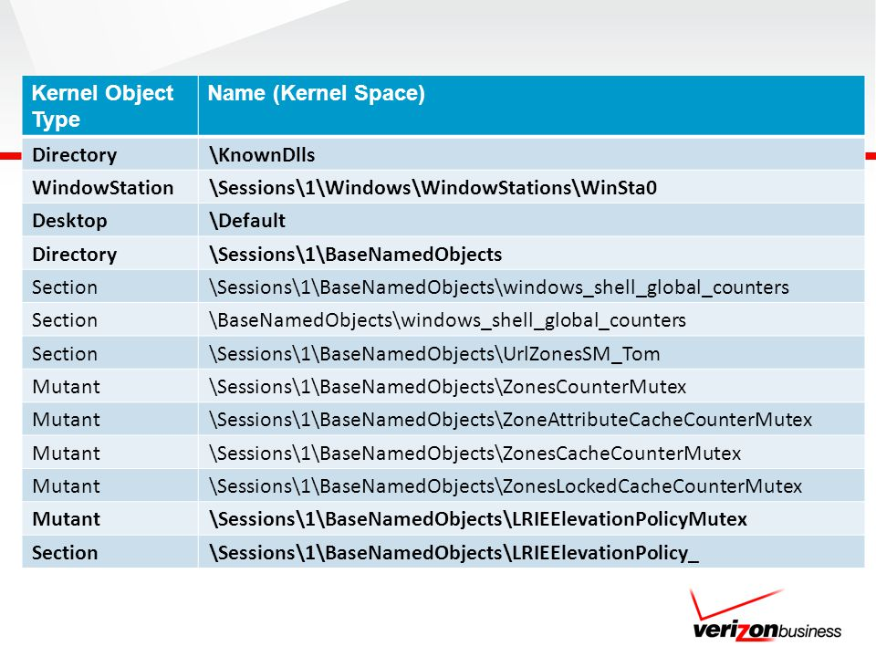 Kernel Object Type Name (Kernel Space) Directory. \KnownDlls. WindowStation. \Sessions\1\Windows\WindowStations\WinSta0.