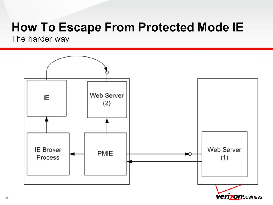 How To Escape From Protected Mode IE The harder way