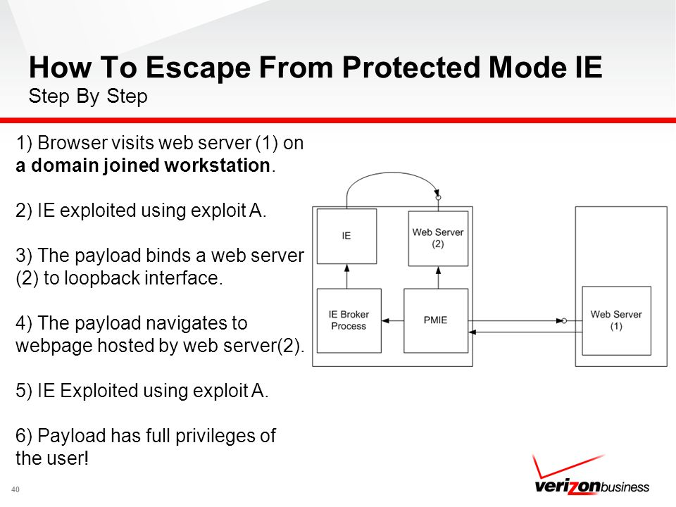 How To Escape From Protected Mode IE Step By Step