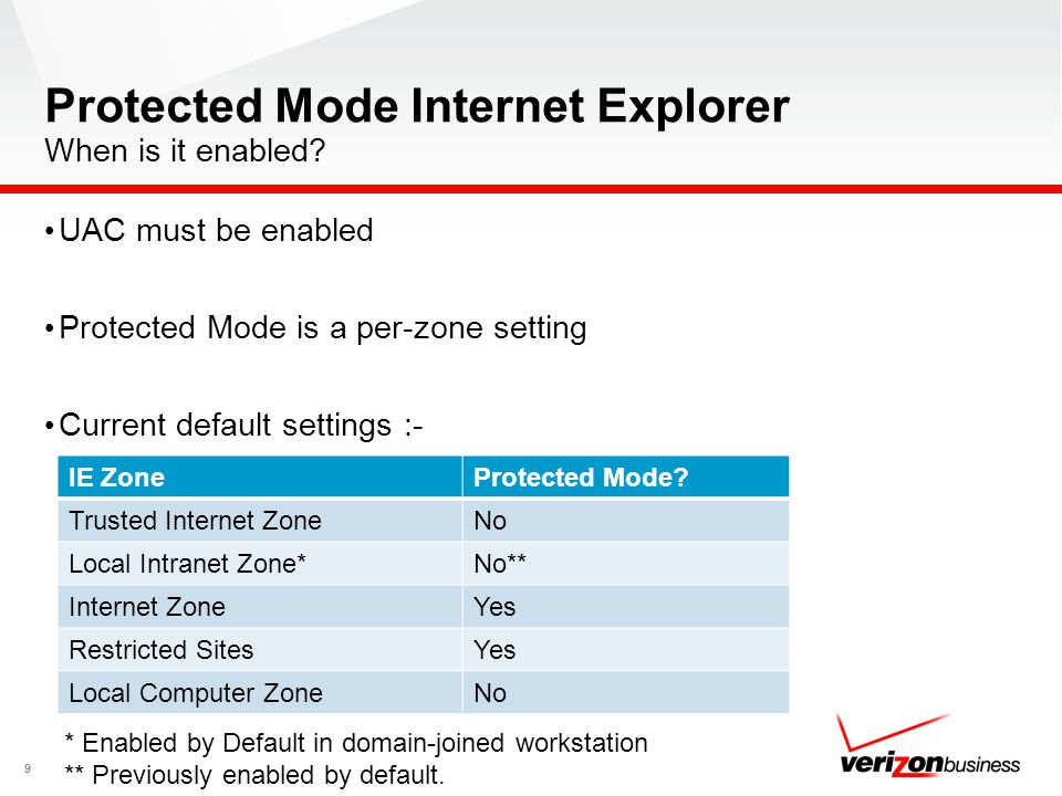 Protected Mode Internet Explorer When is it enabled