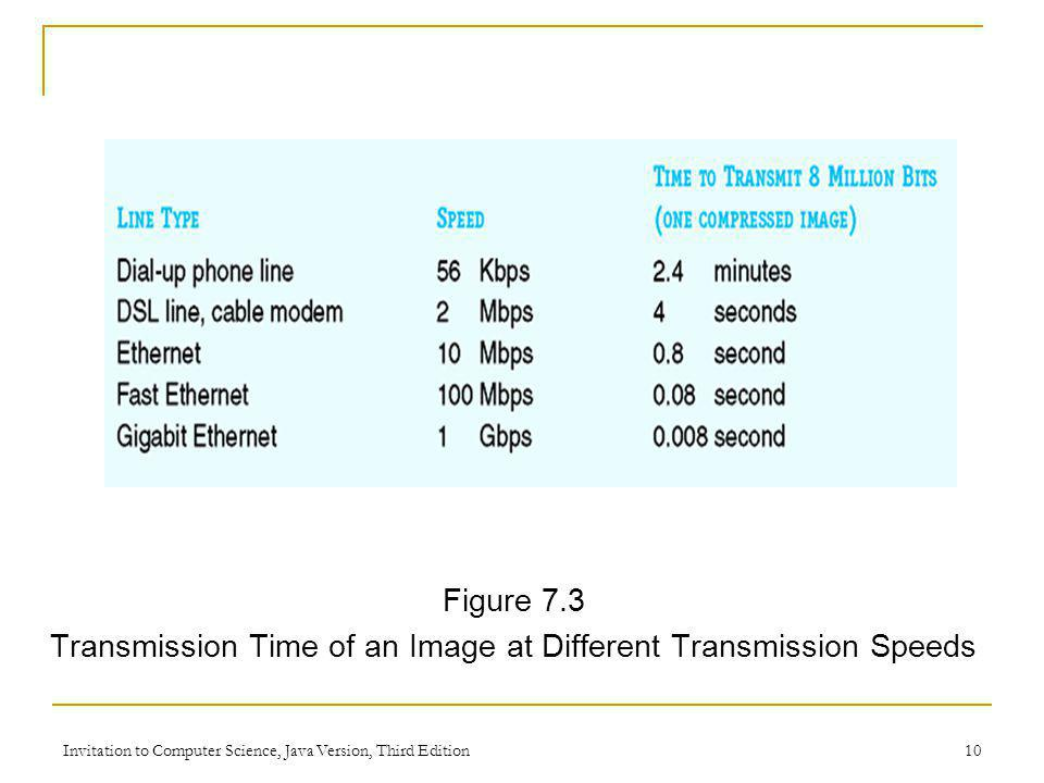 Transmission Time of an Image at Different Transmission Speeds