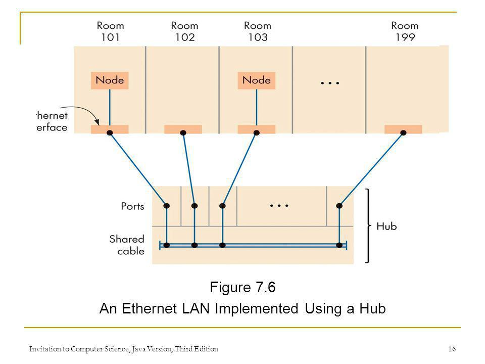 An Ethernet LAN Implemented Using a Hub