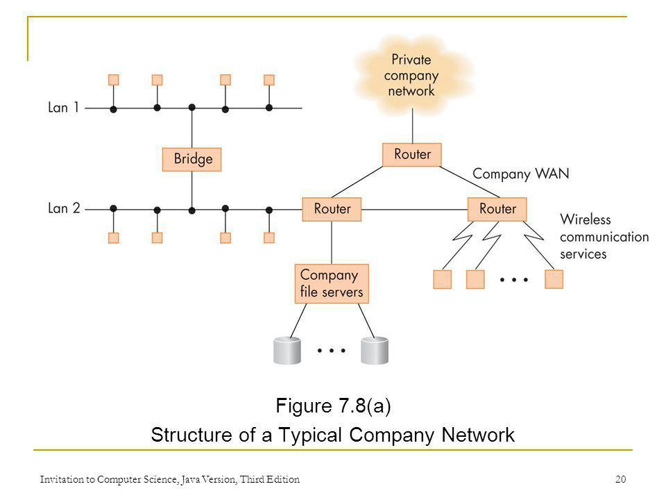 Structure of a Typical Company Network