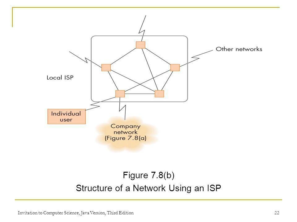 Structure of a Network Using an ISP