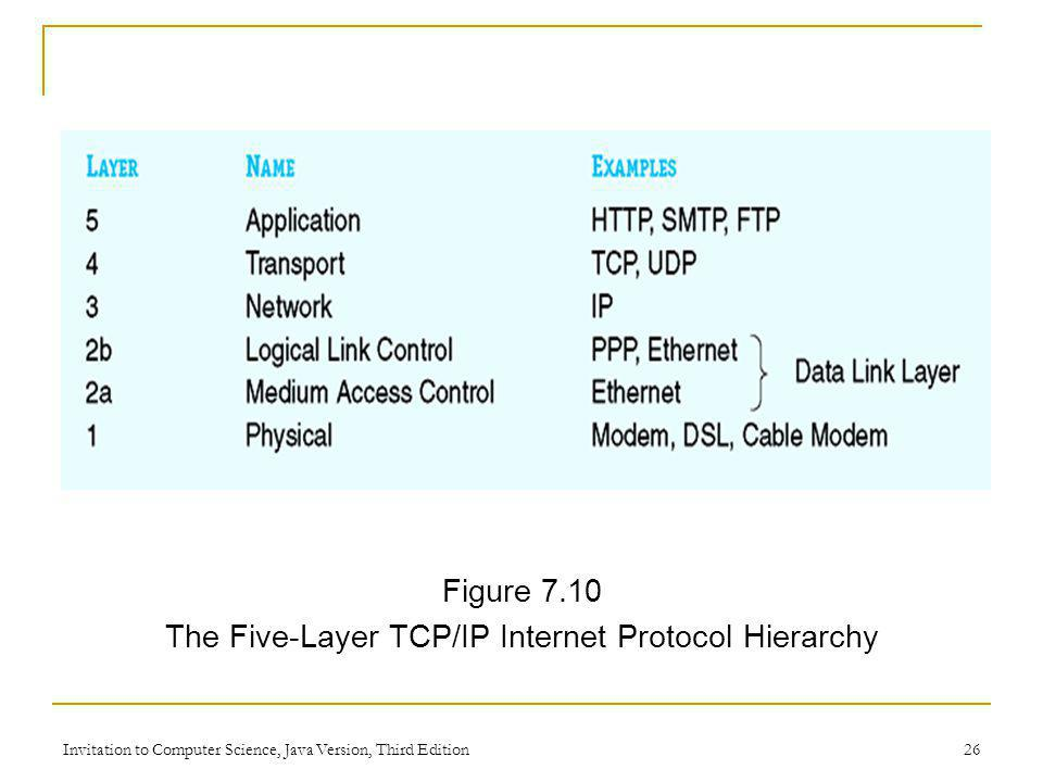 The Five-Layer TCP/IP Internet Protocol Hierarchy
