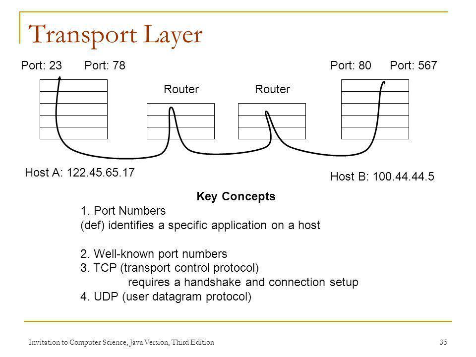 Transport Layer Port: 23 Port: 78 Port: 80 Port: 567 Router Router