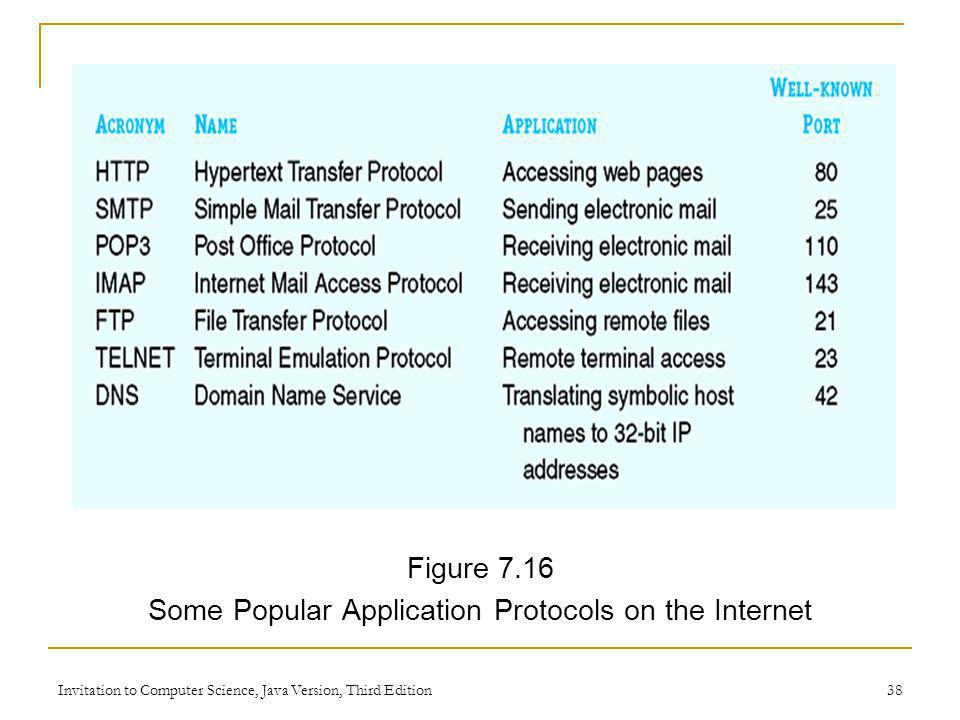 Some Popular Application Protocols on the Internet