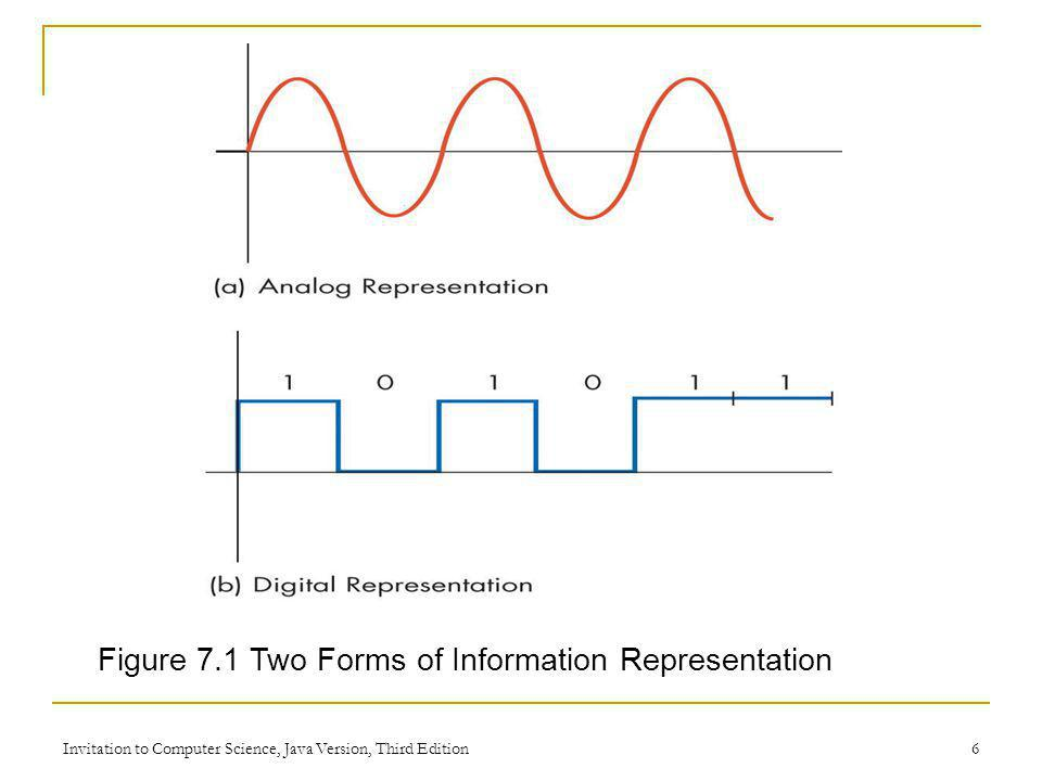 Figure 7.1 Two Forms of Information Representation