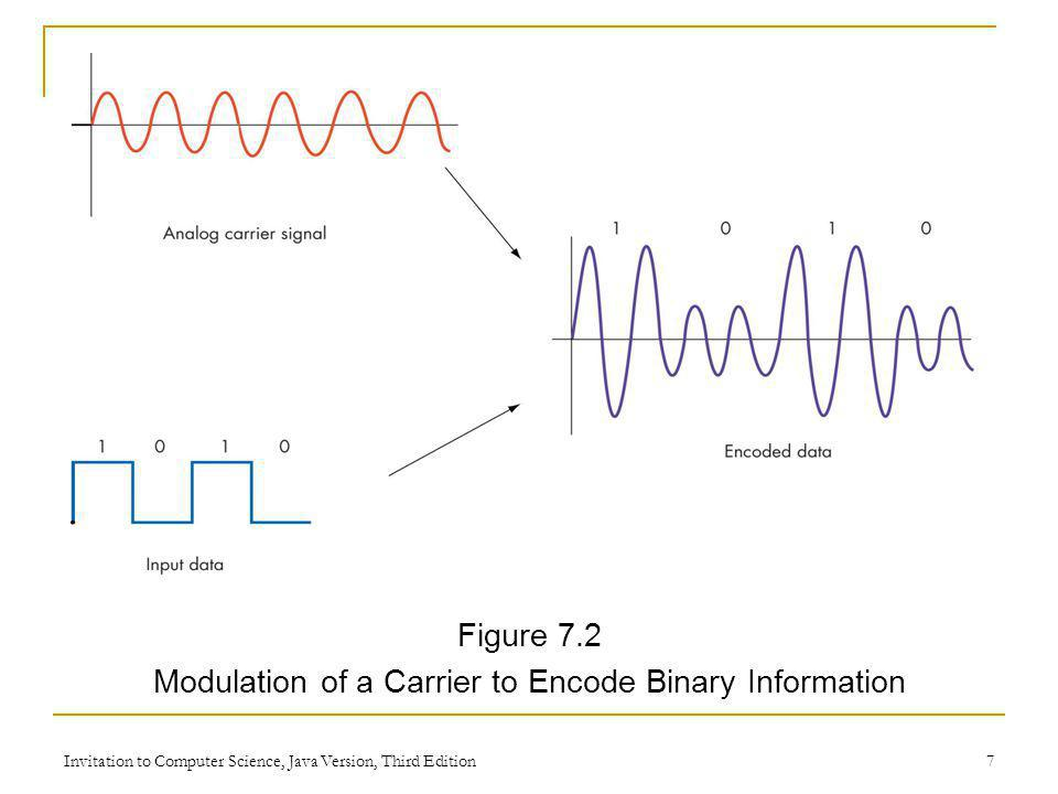 Modulation of a Carrier to Encode Binary Information