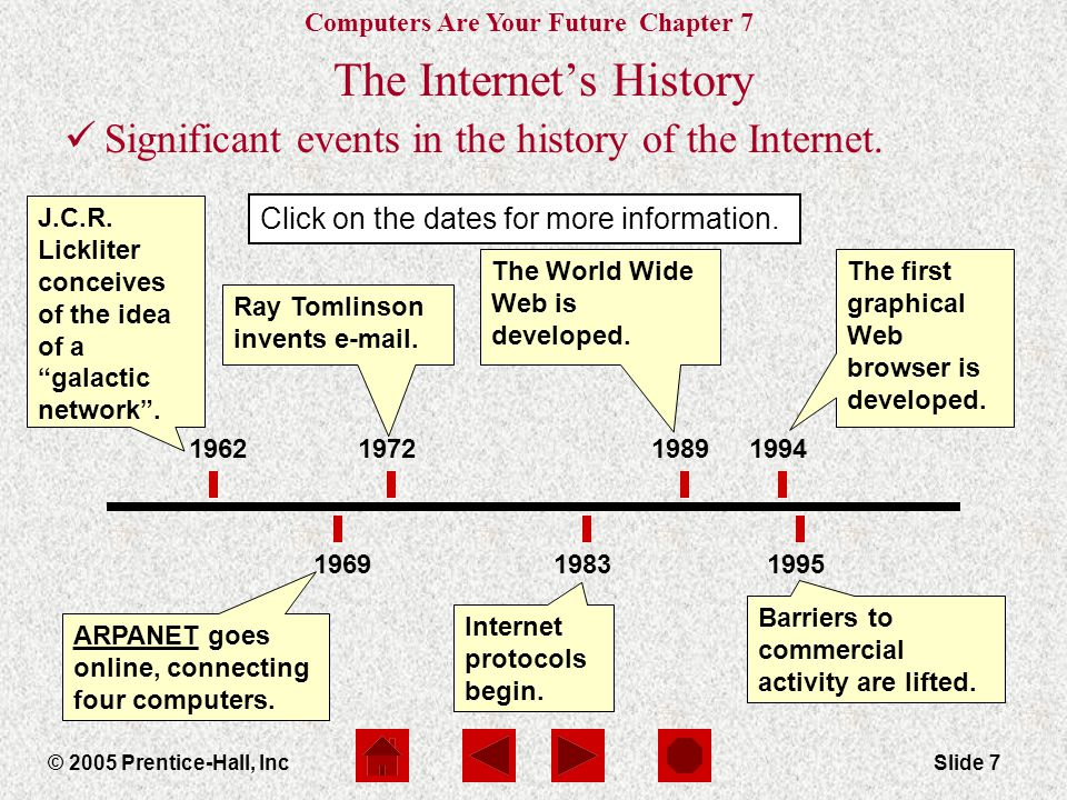 The Internet's History