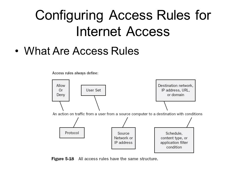 Configuring Access Rules for Internet Access