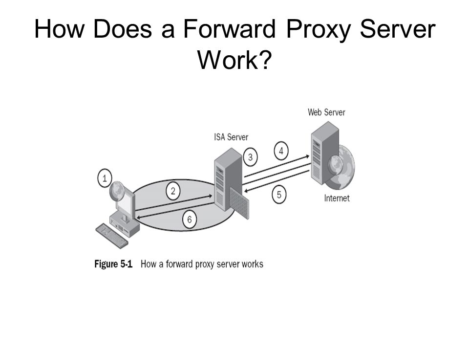 How Does a Forward Proxy Server Work