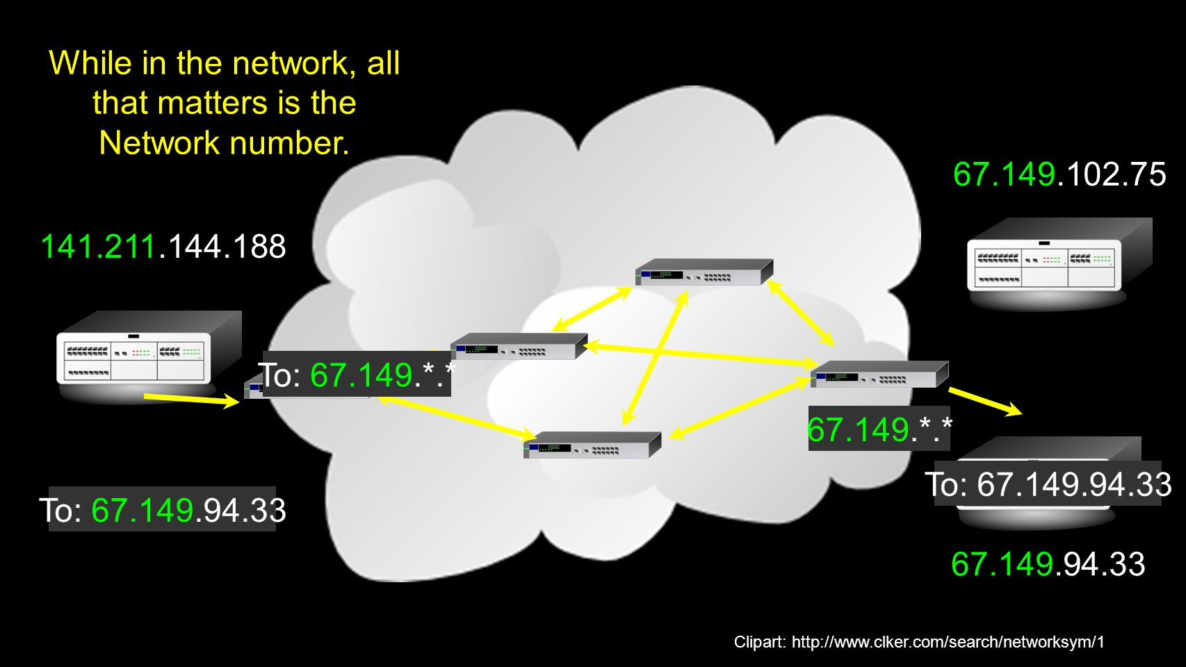 While in the network, all that matters is the Network number.