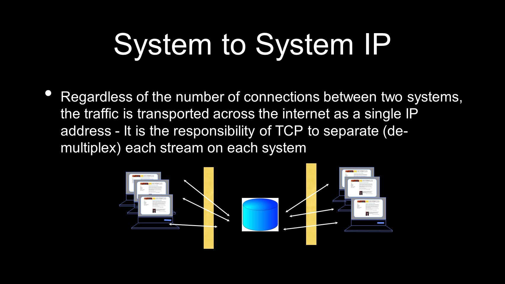 System to System IP