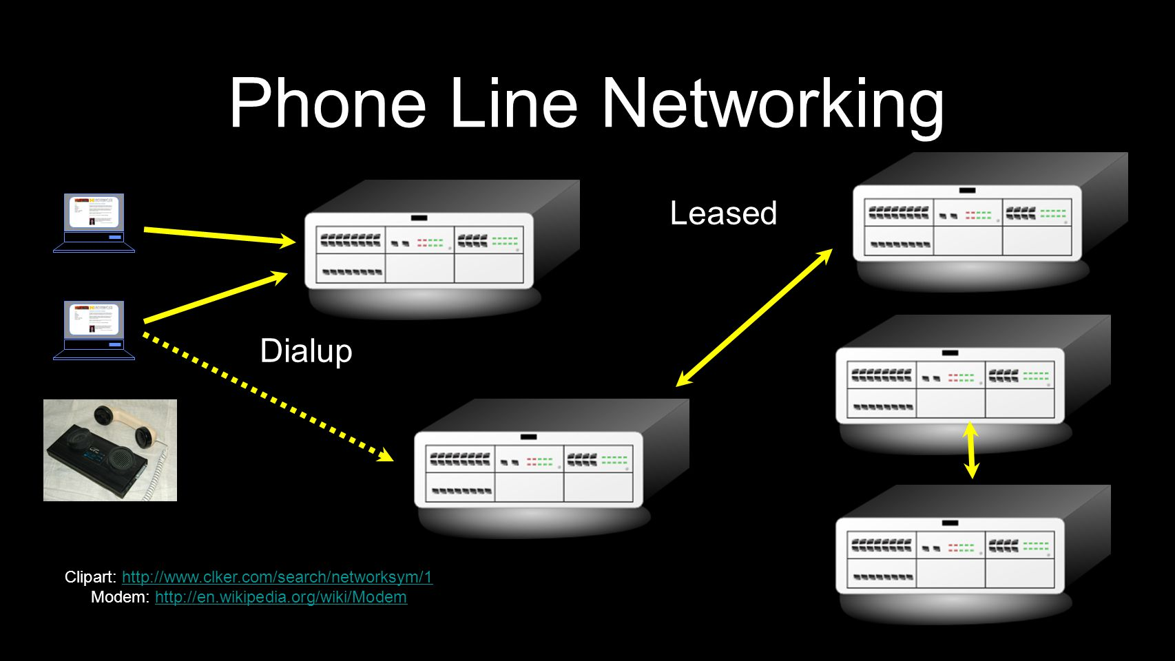 Phone Line Networking Leased Dialup