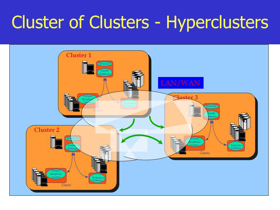 Cluster of Clusters - Hyperclusters