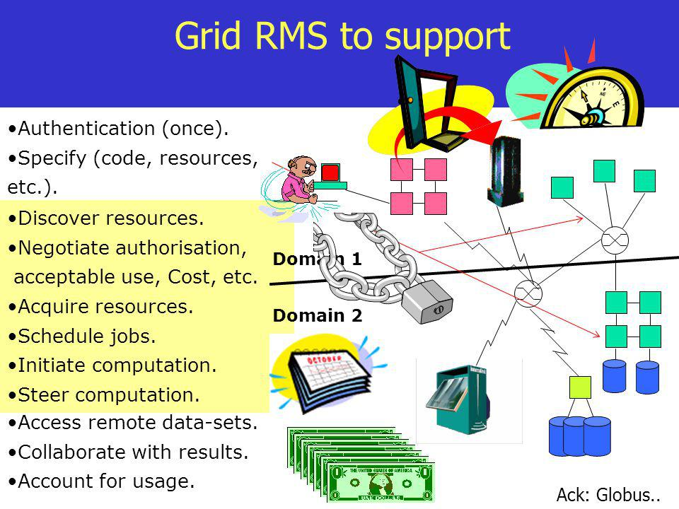 Grid RMS to support Authentication (once).