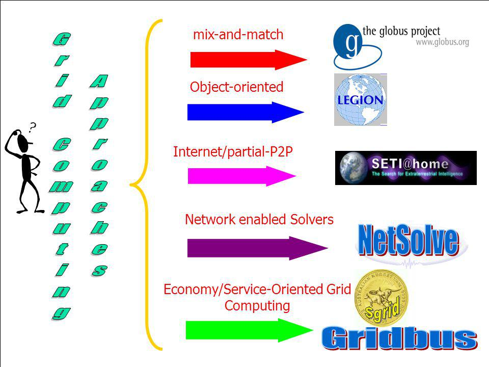 Grid Computing Approaches