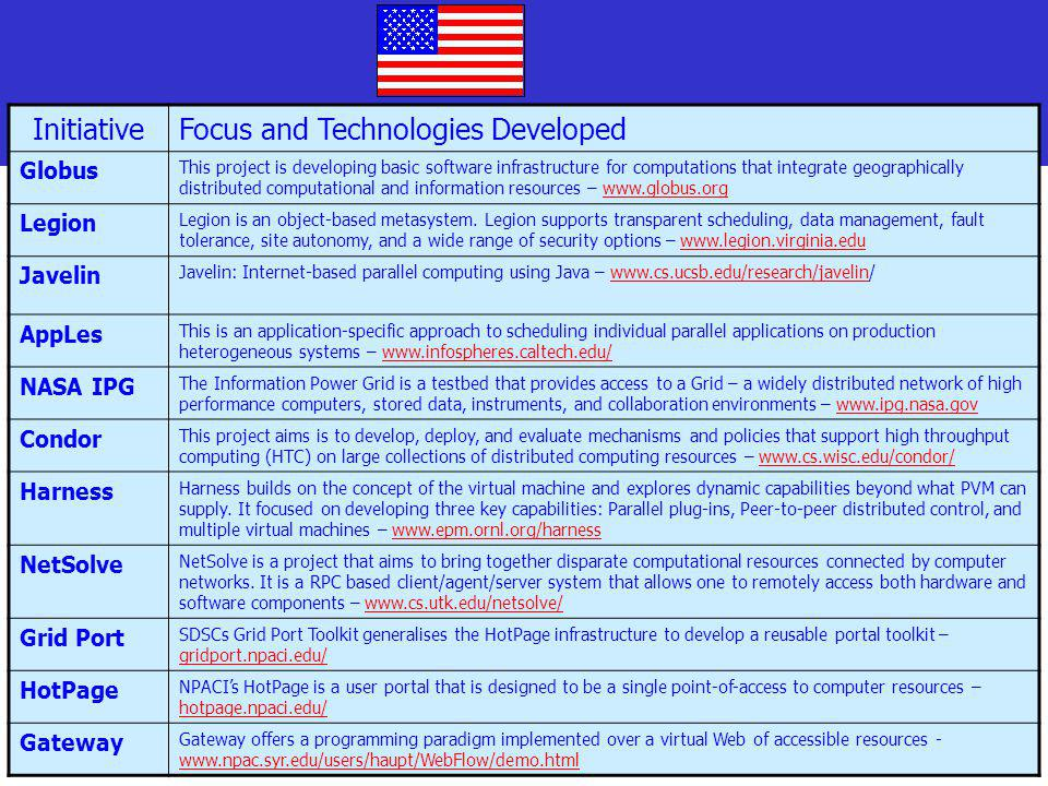 Focus and Technologies Developed