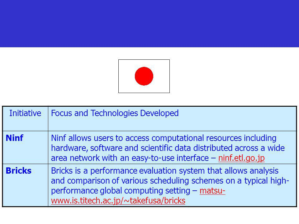 Initiative Focus and Technologies Developed. Ninf.