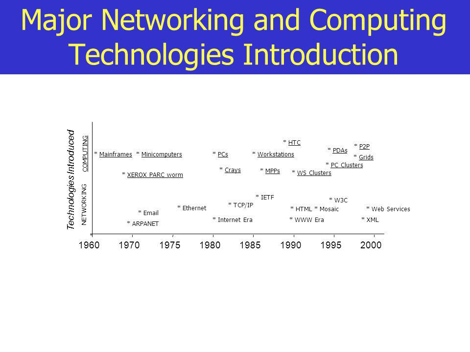 Major Networking and Computing Technologies Introduction