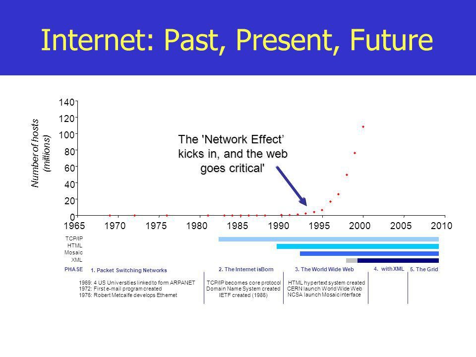 Internet: Past, Present, Future