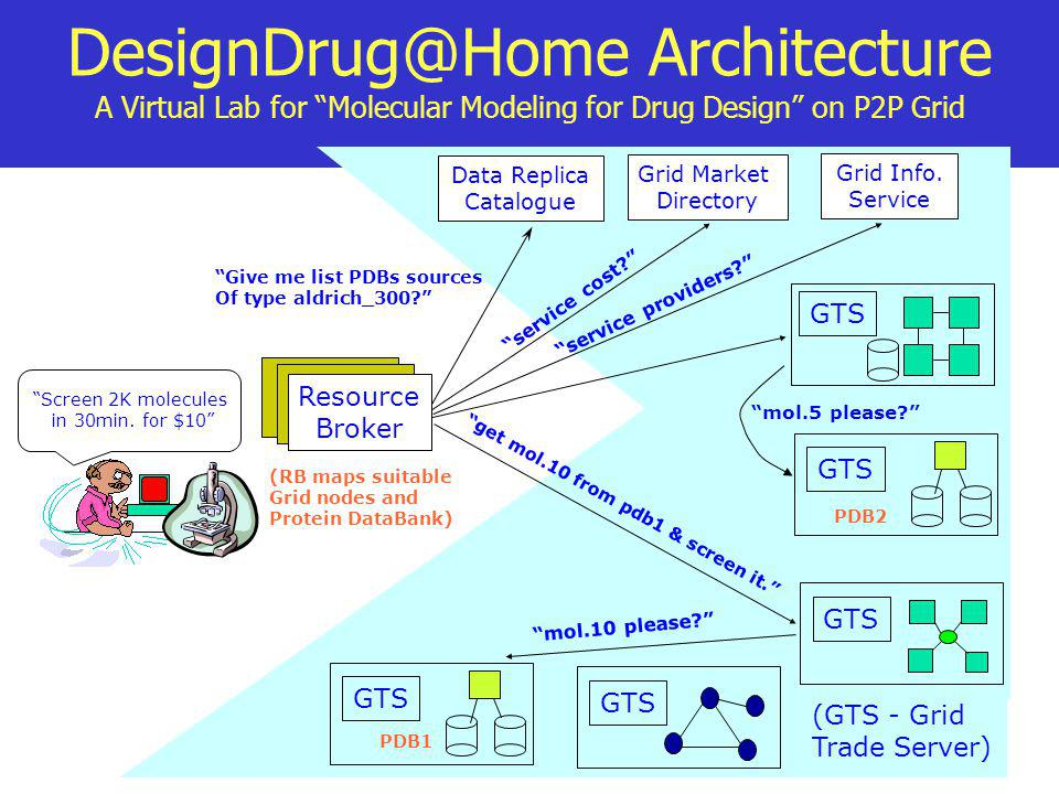 DesignDrug@Home Architecture A Virtual Lab for Molecular Modeling for Drug Design on P2P Grid