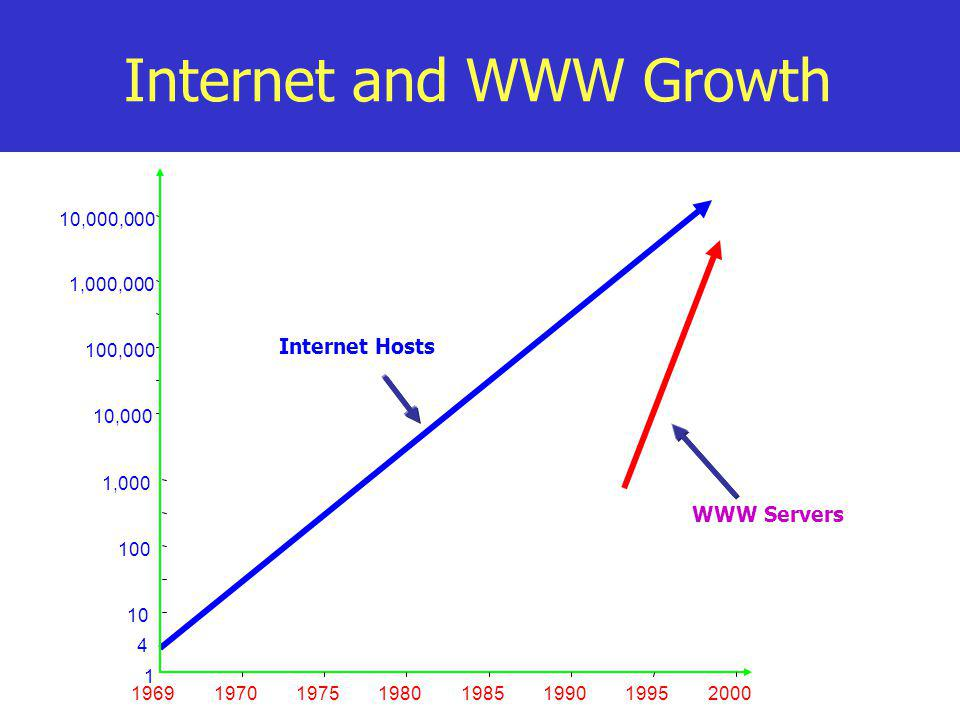 Internet and WWW Growth