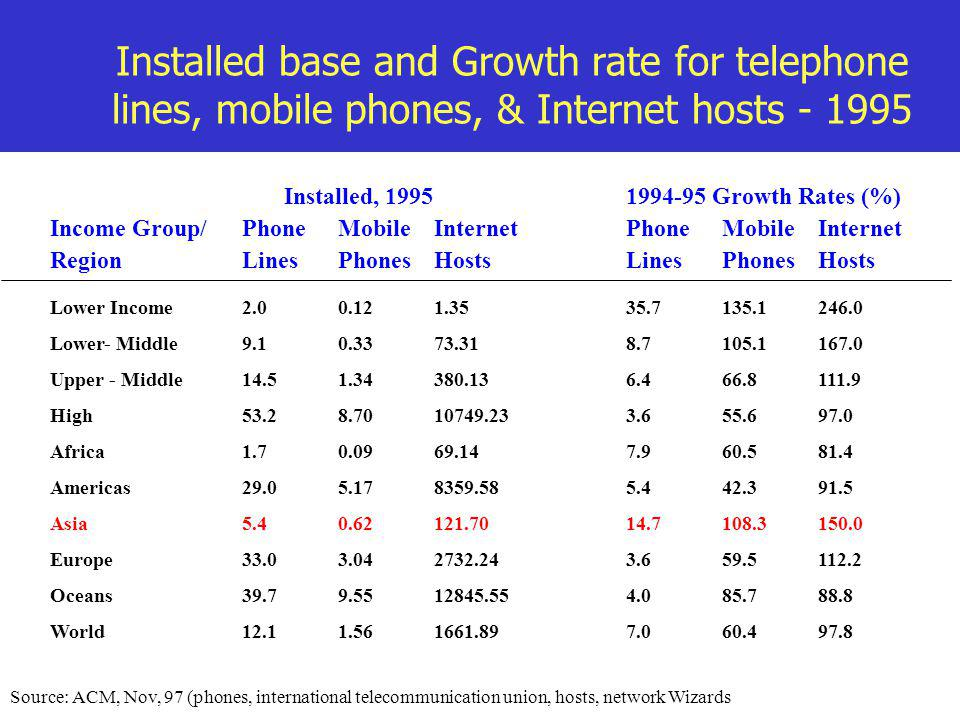 Installed base and Growth rate for telephone lines, mobile phones, & Internet hosts - 1995