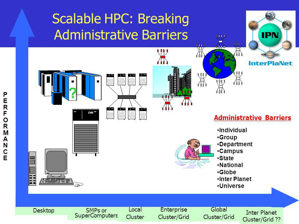 Scalable HPC: Breaking Administrative Barriers