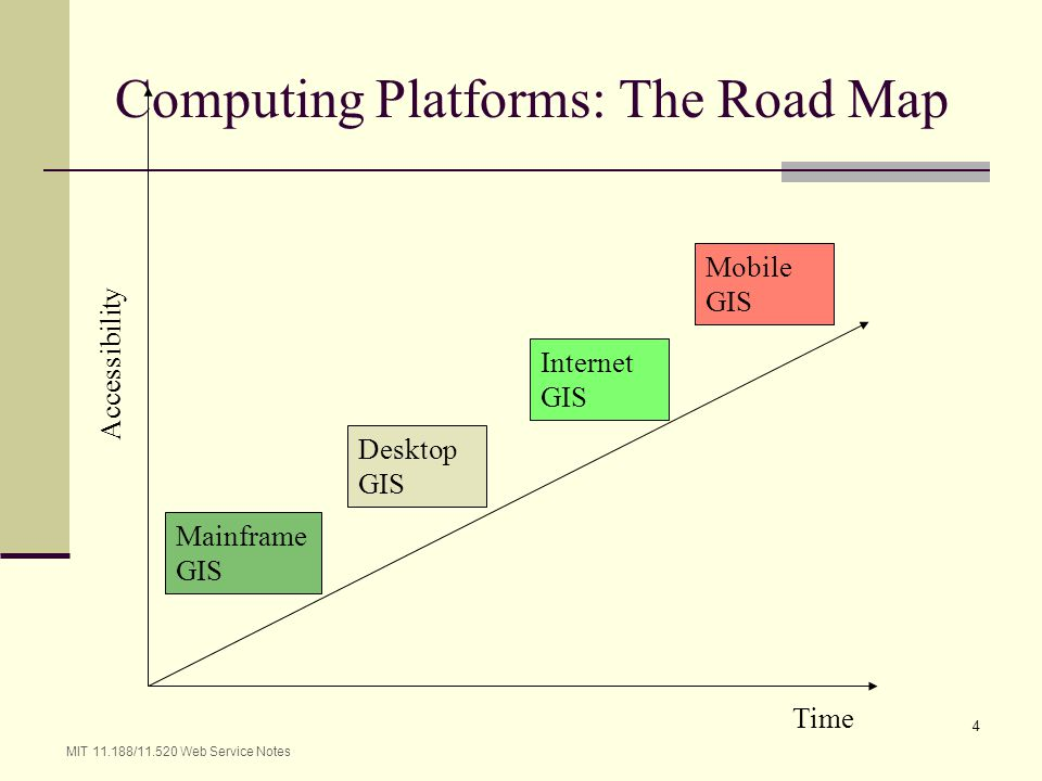 Computing Platforms: The Road Map
