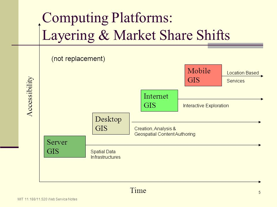 Computing Platforms: Layering & Market Share Shifts