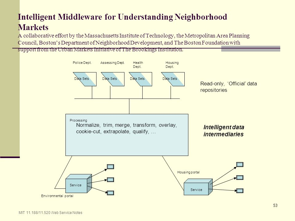 Intelligent Middleware for Understanding Neighborhood Markets A collaborative effort by the Massachusetts Institute of Technology, the Metropolitan Area Planning Council, Boston's Department of Neighborhood Development, and The Boston Foundation with support from the Urban Markets Initiative of The Brookings Institution.