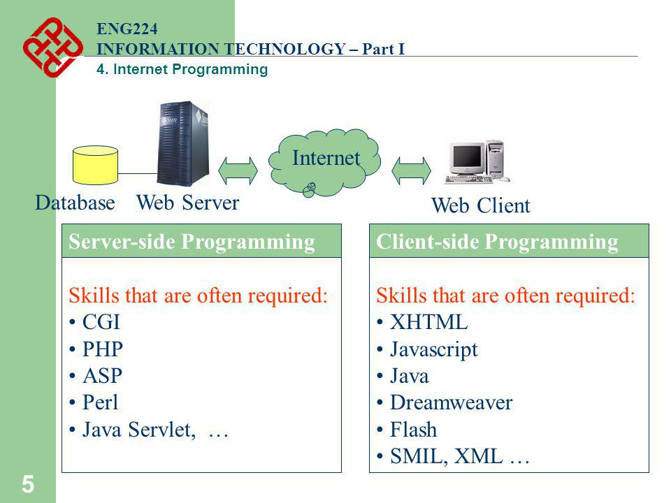 Server-side Programming Skills that are often required: CGI PHP ASP