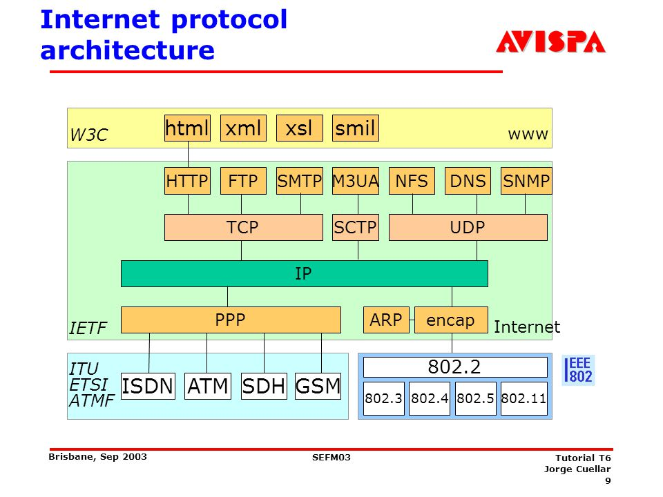 Some protocols in the TCP/IP Suite