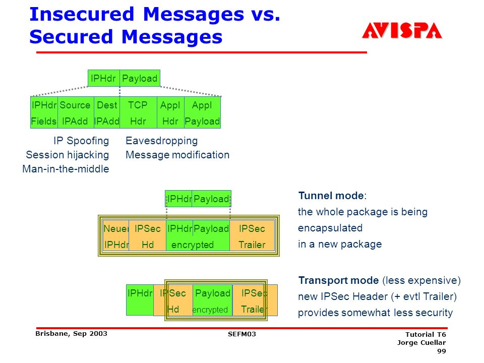 Use of IPSec: Tunnel Mode