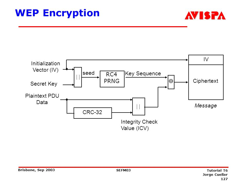 WEP in brief: Sender and receiver share a secret key k. c(m)