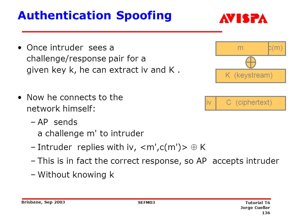 Message Decryption m. c(m) K (keystream) iv. C (ciphertext) Intruder can trick AP into decrypting the packet, and telling him the result :