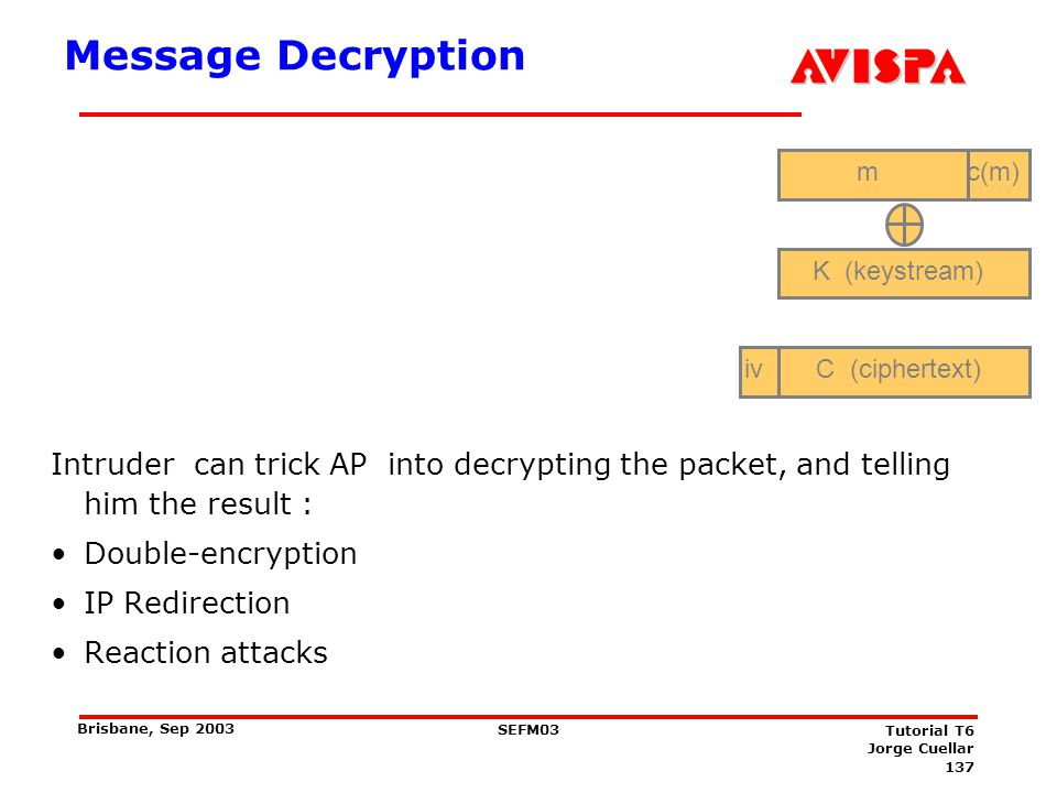 Double-encryption Encryption = Decryption, same key. If intruder wants a certain packet decrypted, he can: